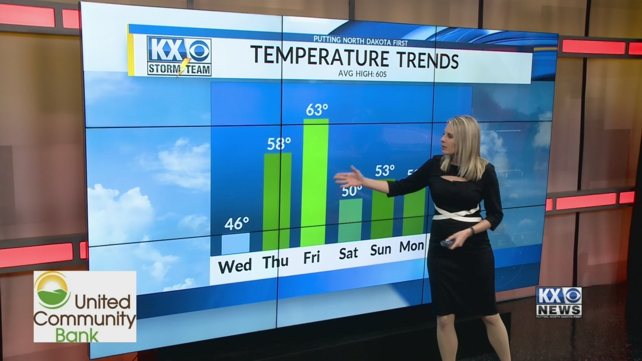 Warmer Temps Before Another Cool Down